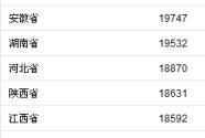 前三季度居民收入榜:上海、北京超5萬元