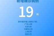 國家衛健委:5月26日新增新冠肺炎確診病例19例 其中本土病例2例