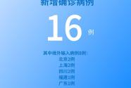 國家衛健委:6月8日新增新冠肺炎確診病例16例 其中本土病例8例