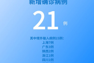 國家衛健委:6月9日新增新冠肺炎確診病例21例 其中本土病例6例